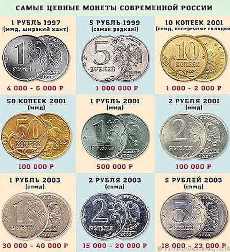 Какие российские деньги имеют ценность?