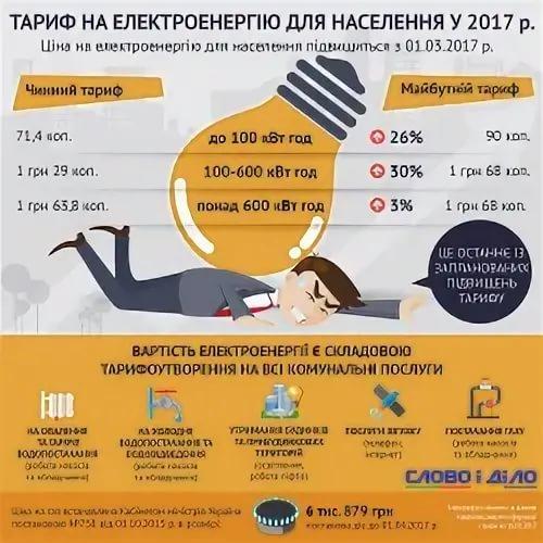 «Здесь два аспекта». Эксперт о решении Киева по электроэнергии из России